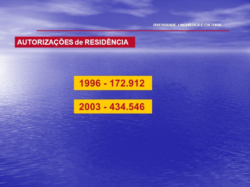 1996 - 172.912 2003 - 434.546 AUTORIZAÇÕES de RESIDÊNCIA