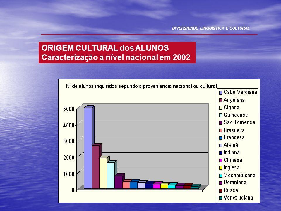 ORIGEM CULTURAL dos ALUNOS Caracterização a nível nacional em 2002