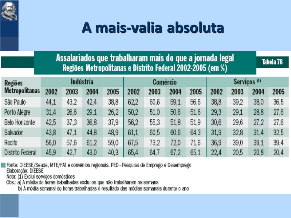 A mais-valia absoluta
