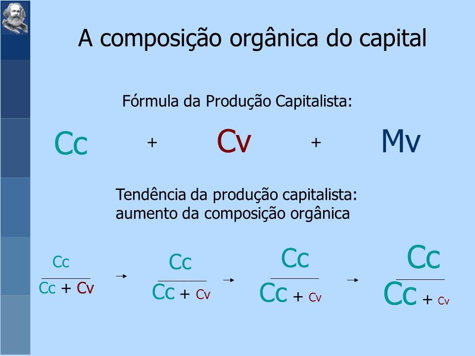 Fórmula da Produção Capitalista: