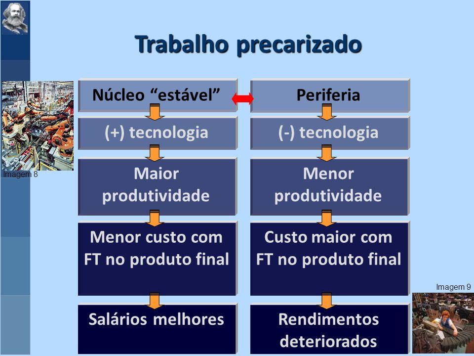 Trabalho precarizado Núcleo estável Periferia (+) tecnologia