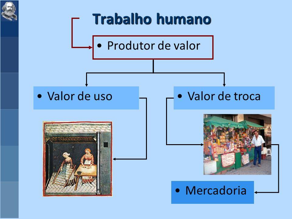 Trabalho humano Produtor de valor Valor de uso Valor de troca