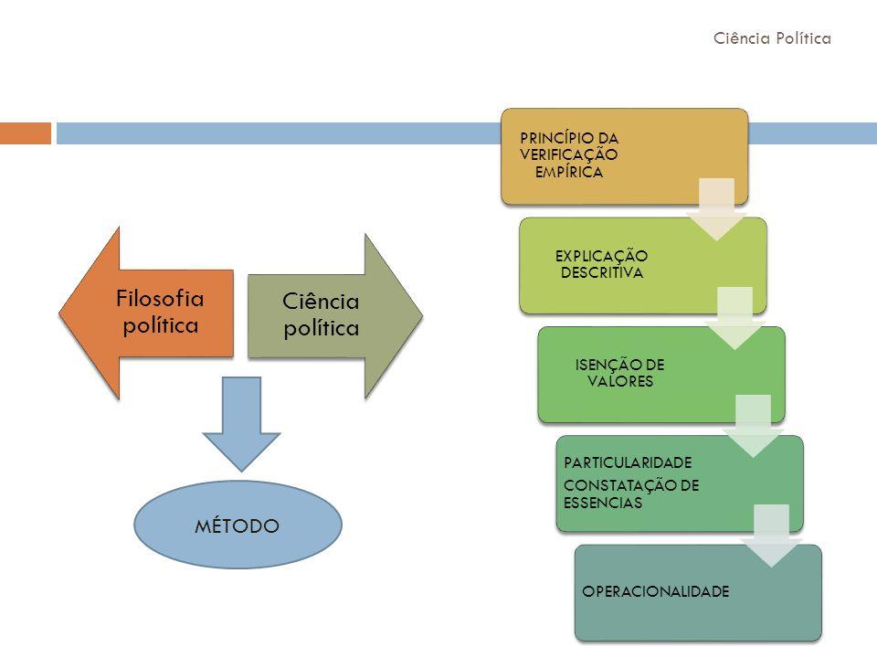 MÉTODO Ciência Política PRINCÍPIO DA VERIFICAÇÃO EMPÍRICA