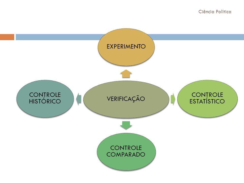 VERIFICAÇÃO Ciência Política EXPERIMENTO CONTROLE ESTATÍSTICO