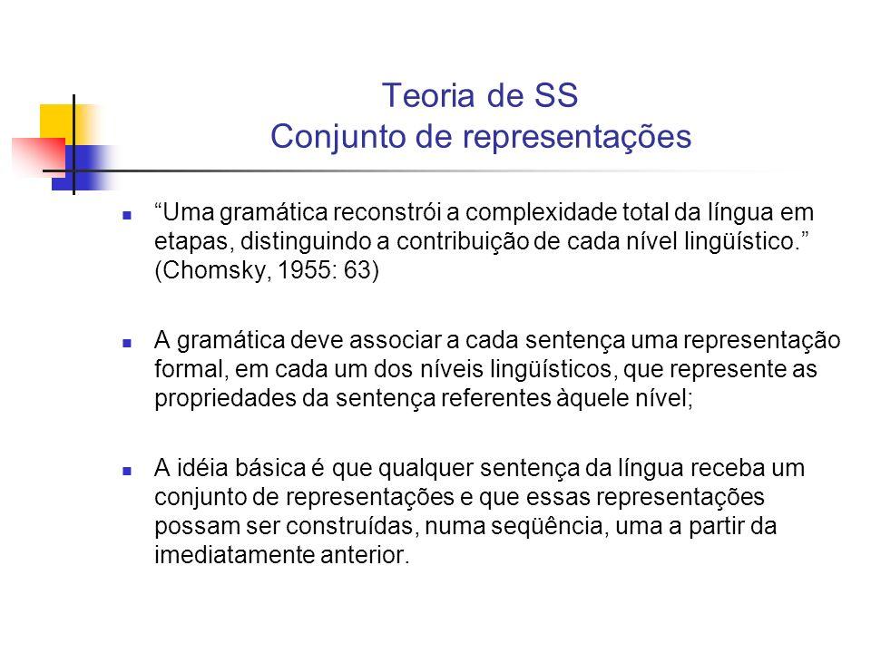 Teoria de SS Conjunto de representações
