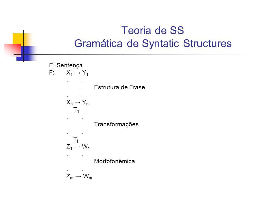 Teoria de SS Gramática de Syntatic Structures