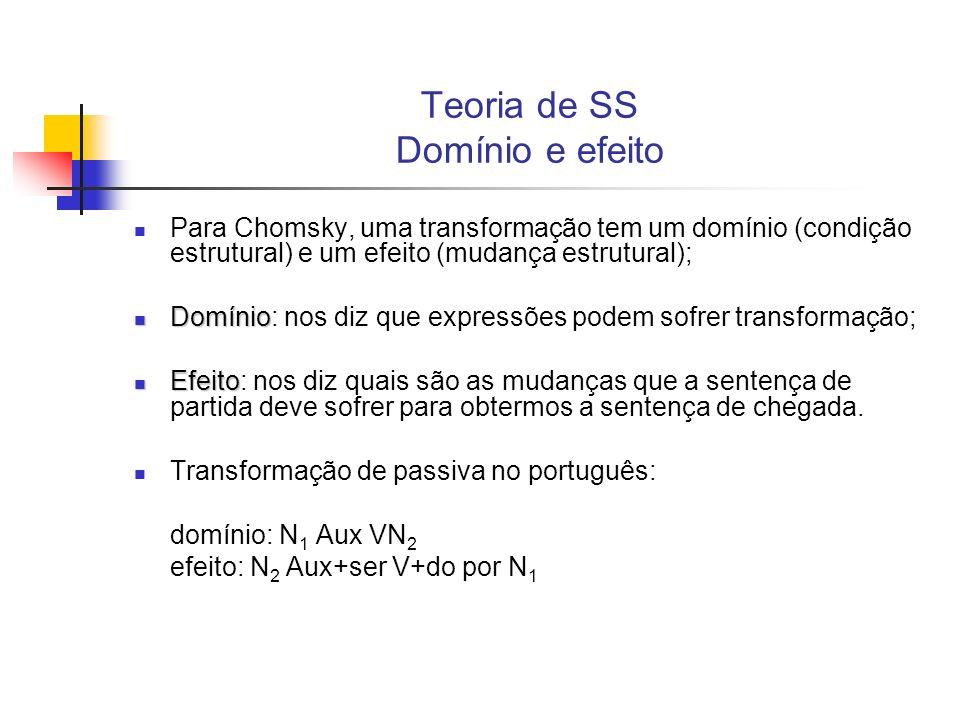 Teoria de SS Domínio e efeito