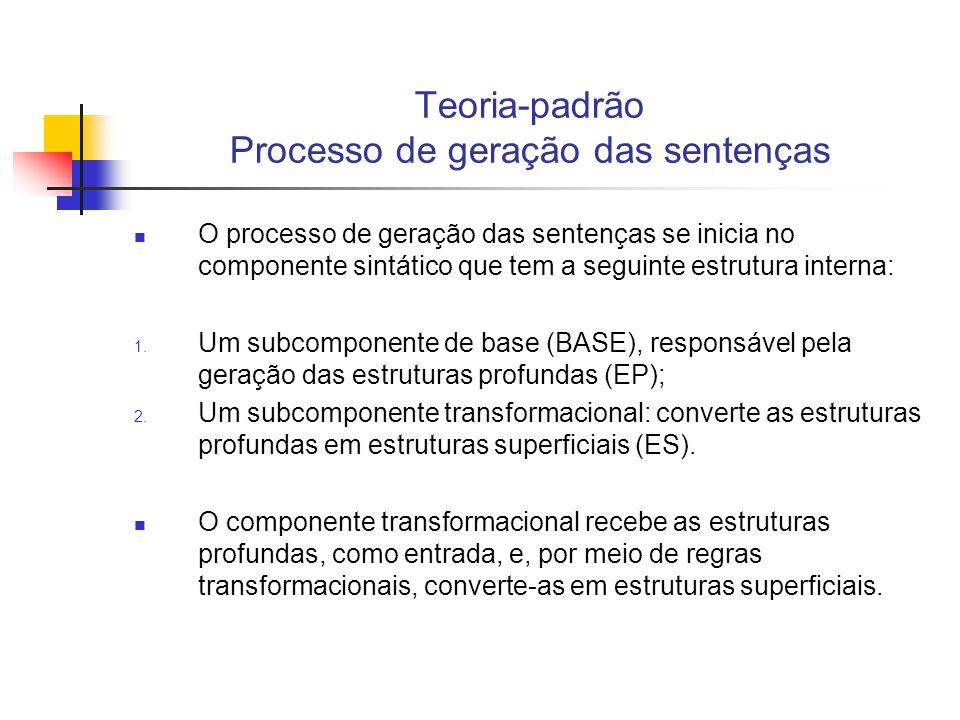 Teoria-padrão Processo de geração das sentenças