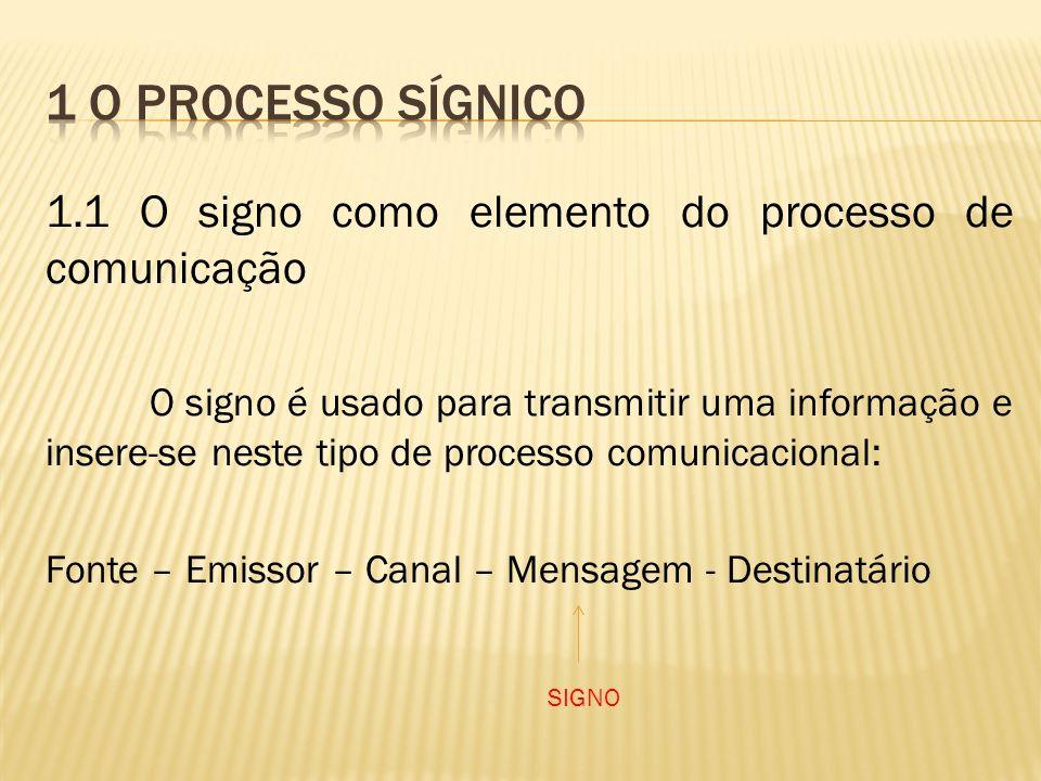 1 O Processo sígnico 1.1 O signo como elemento do processo de comunicação.
