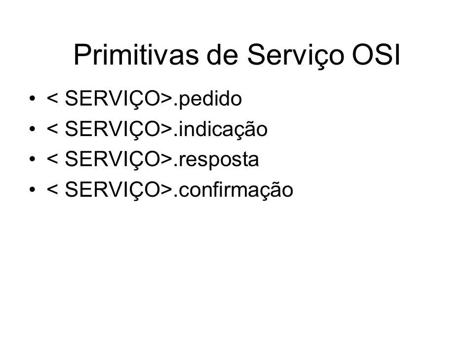 Primitivas de Serviço OSI