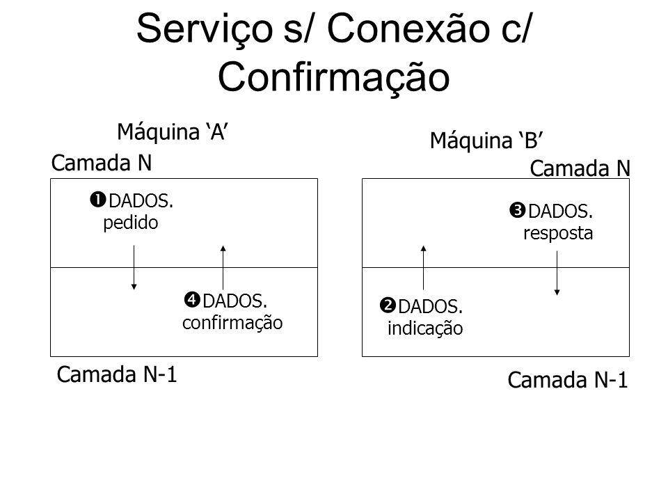 Serviço s/ Conexão c/ Confirmação