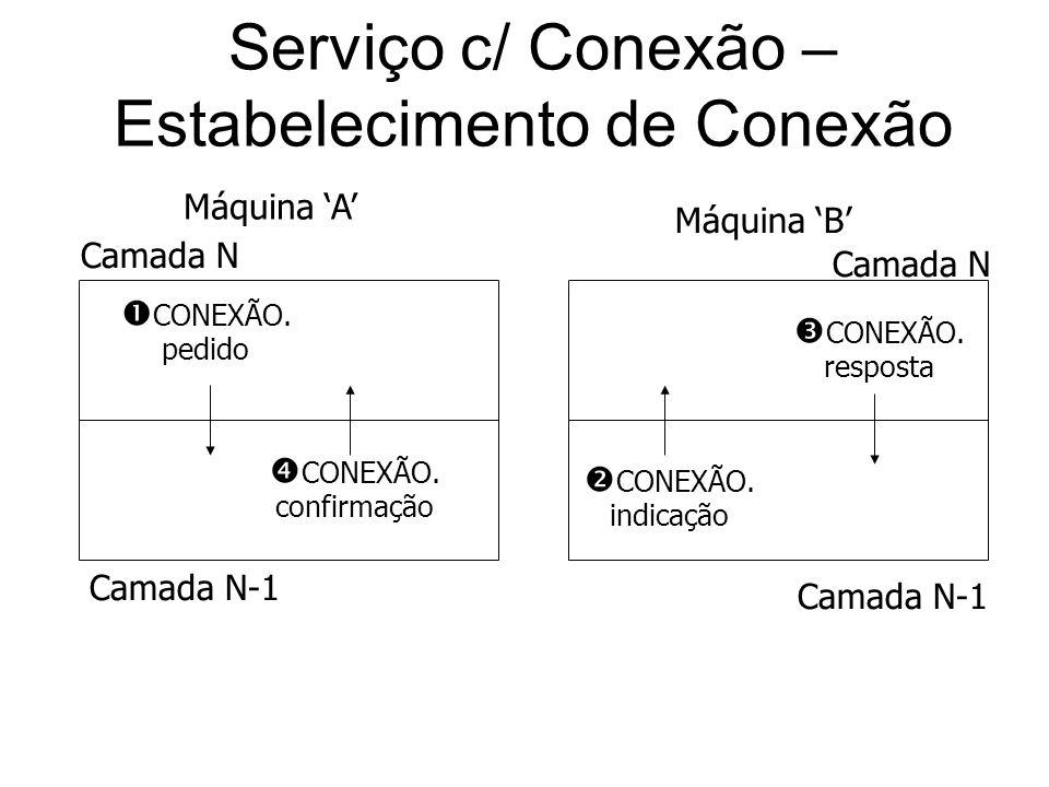 Serviço c/ Conexão – Estabelecimento de Conexão