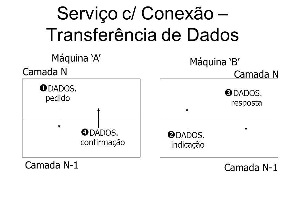 Serviço c/ Conexão –Transferência de Dados