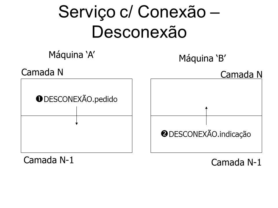 Serviço c/ Conexão – Desconexão