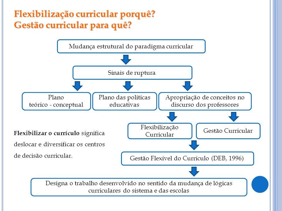 Flexibilização curricular porquê Gestão curricular para quê