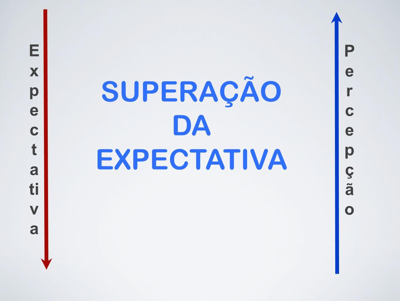 Expectativa Percepção SUPERAÇÃO DA EXPECTATIVA