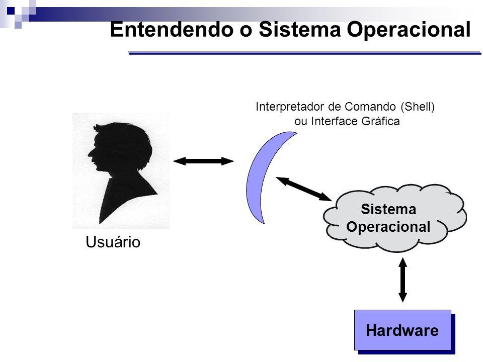 Interpretador de Comando (Shell) ou Interface Gráfica