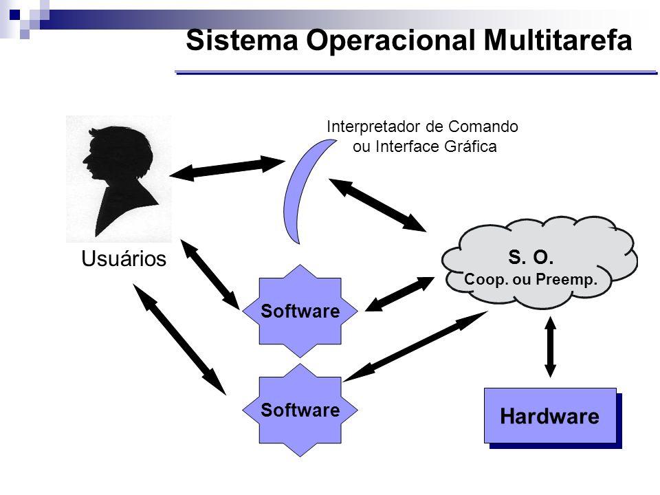 Interpretador de Comando ou Interface Gráfica
