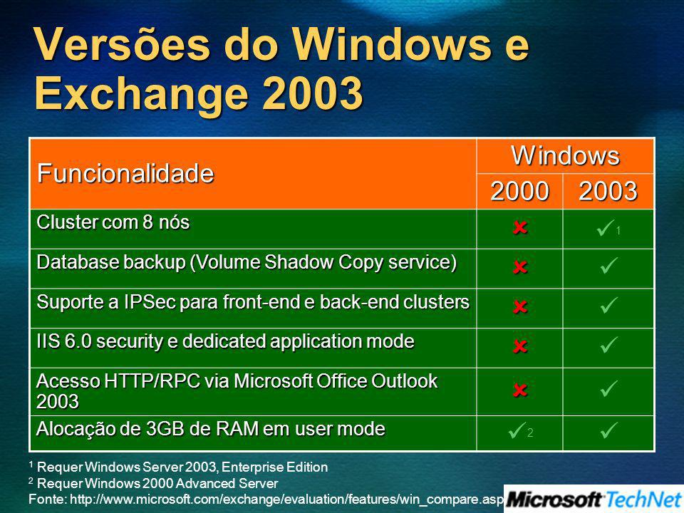 Versões do Windows e Exchange 2003