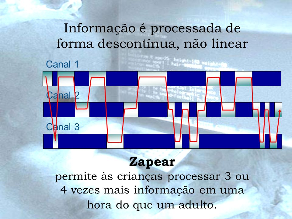Informação é processada de forma descontínua, não linear