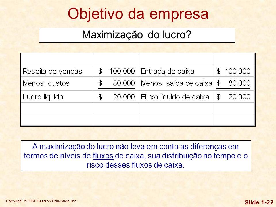 Objetivo da empresa Maximização do lucro
