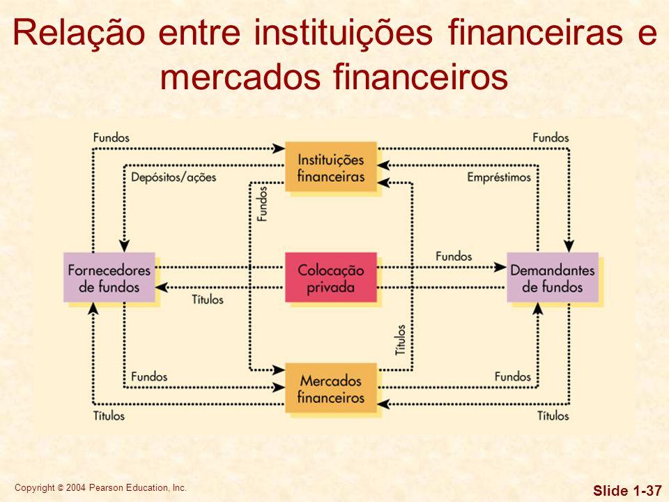 Relação entre instituições financeiras e mercados financeiros