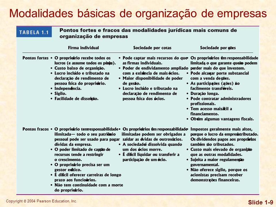 Modalidades básicas de organização de empresas