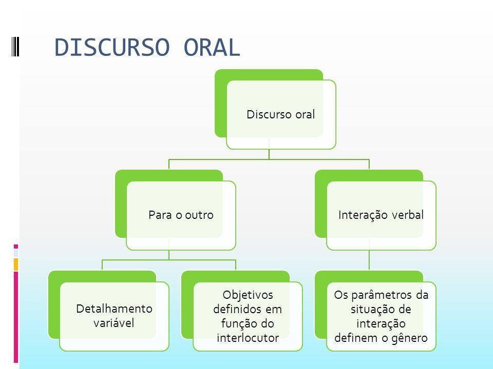 DISCURSO ORAL Discurso oral Para o outro Detalhamento variável