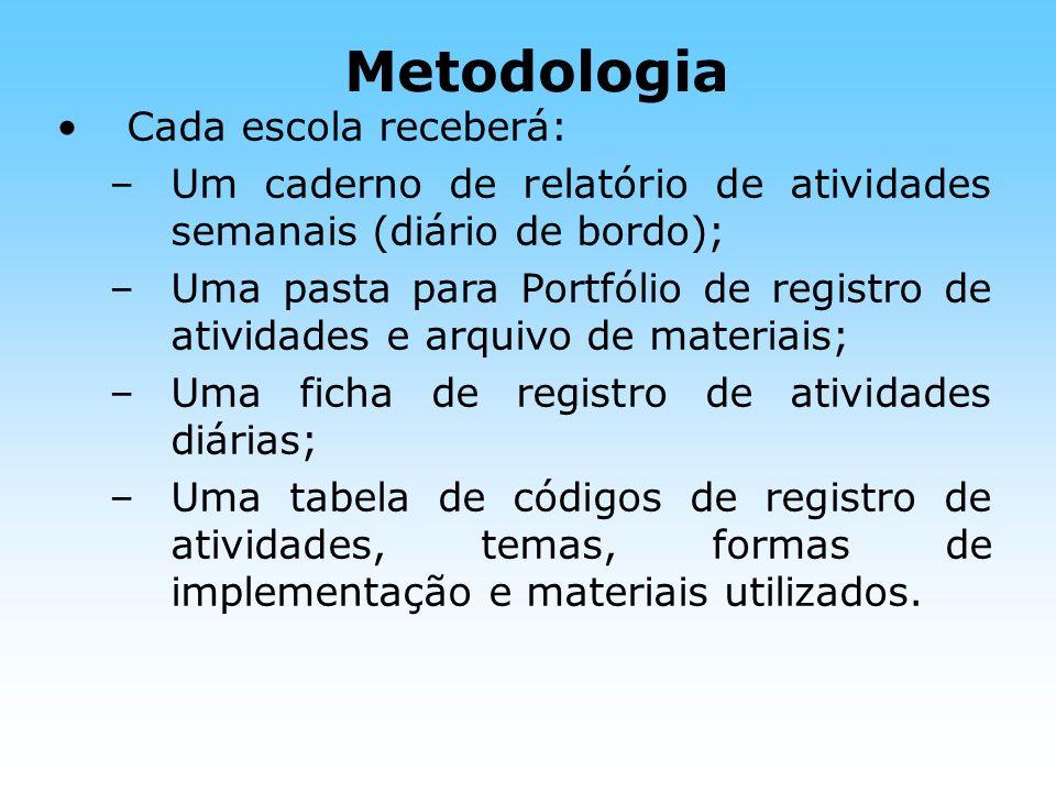 Metodologia Cada escola receberá: