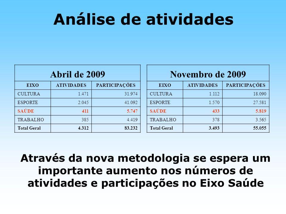 Análise de atividades Abril de 2009. Novembro de 2009. EIXO. ATIVIDADES. PARTICIPAÇÕES. CULTURA.