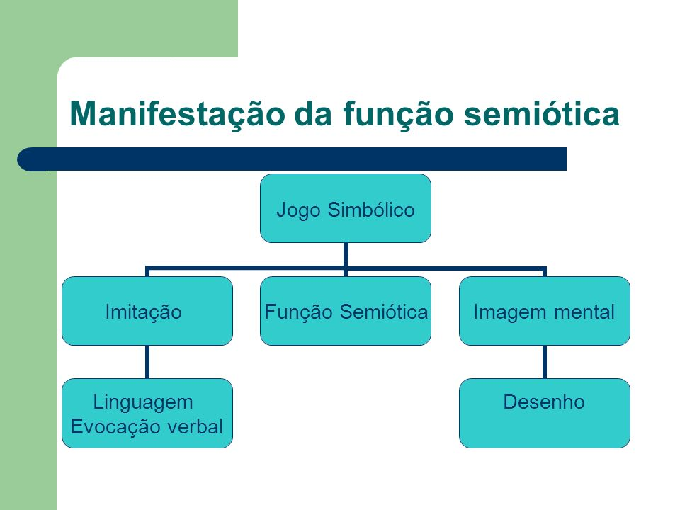 Manifestação da função semiótica