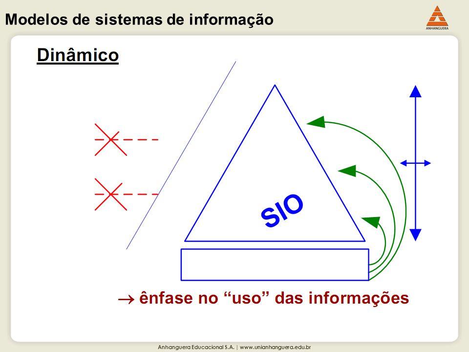 Modelos de sistemas de informação