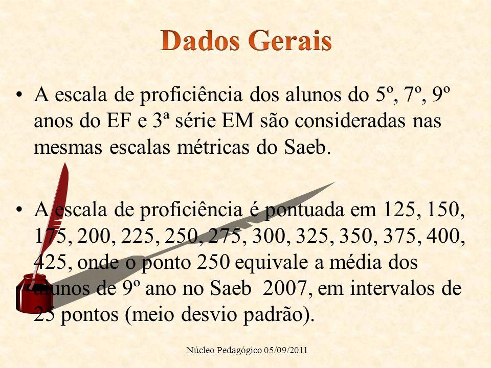 Dados Gerais A escala de proficiência dos alunos do 5º, 7º, 9º anos do EF e 3ª série EM são consideradas nas mesmas escalas métricas do Saeb.