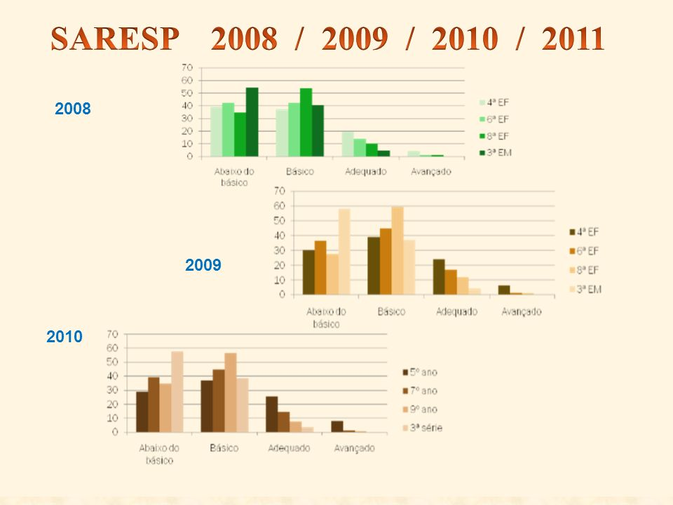SARESP 2008 / 2009 / 2010 / 2011 2008 2009 2010