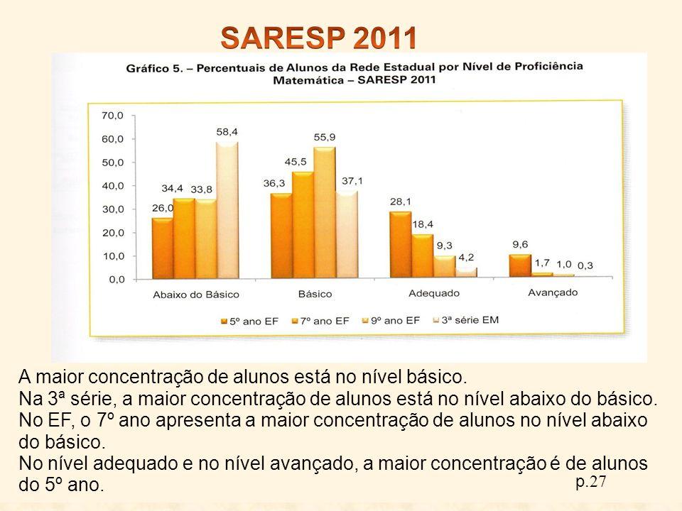 SARESP 2011 A maior concentração de alunos está no nível básico.