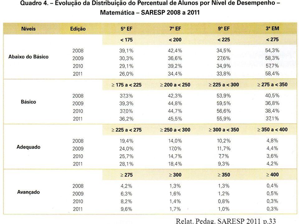 Relat. Pedag. SARESP 2011 p.33