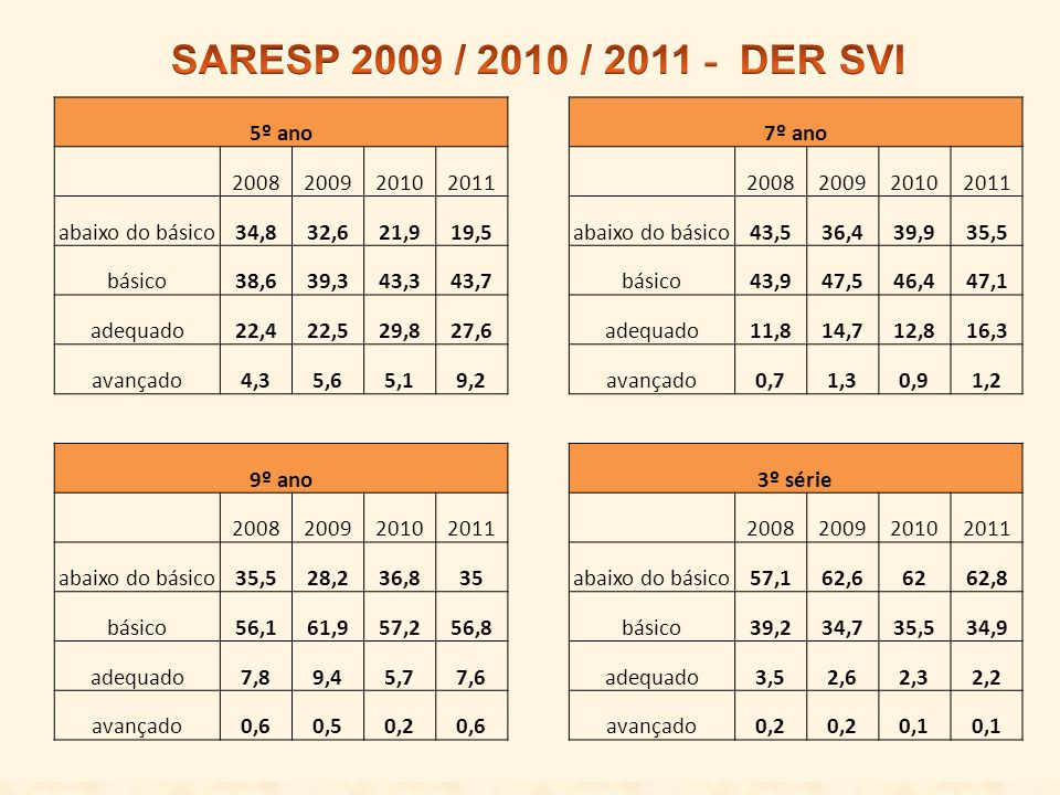 SARESP 2009 / 2010 / 2011 - DER SVI 5º ano 7º ano 2008 2009 2010 2011