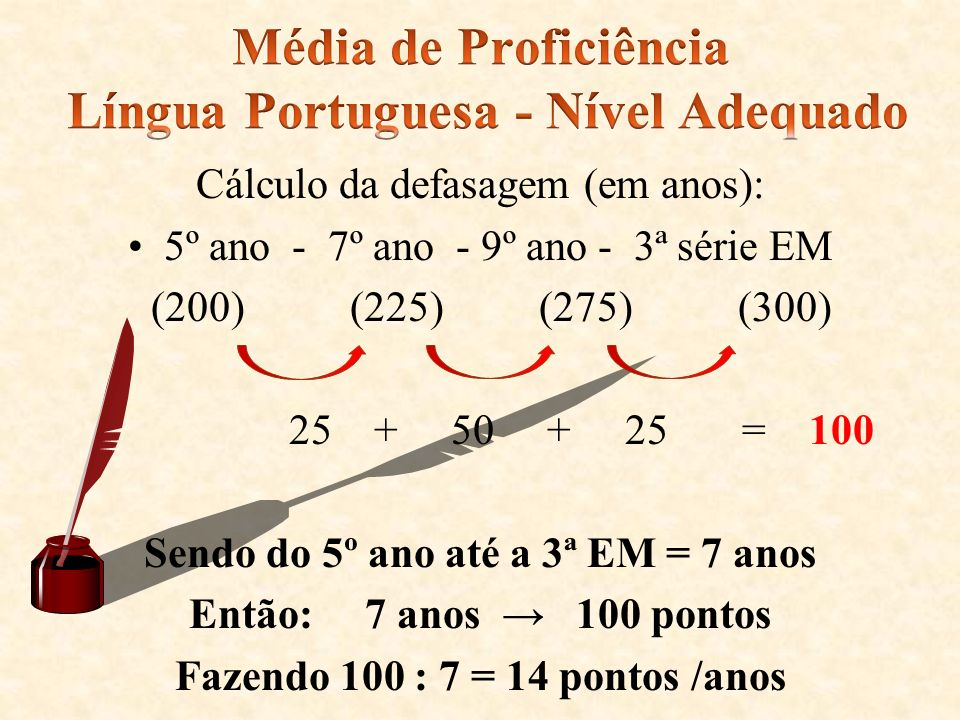 Média de Proficiência Língua Portuguesa - Nível Adequado
