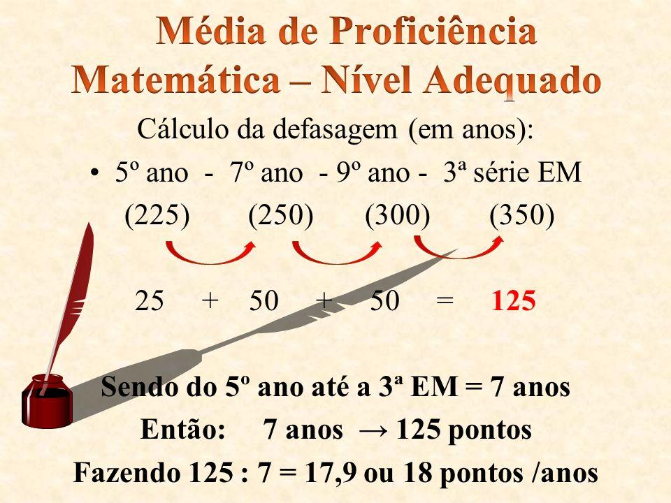Média de Proficiência Matemática – Nível Adequado