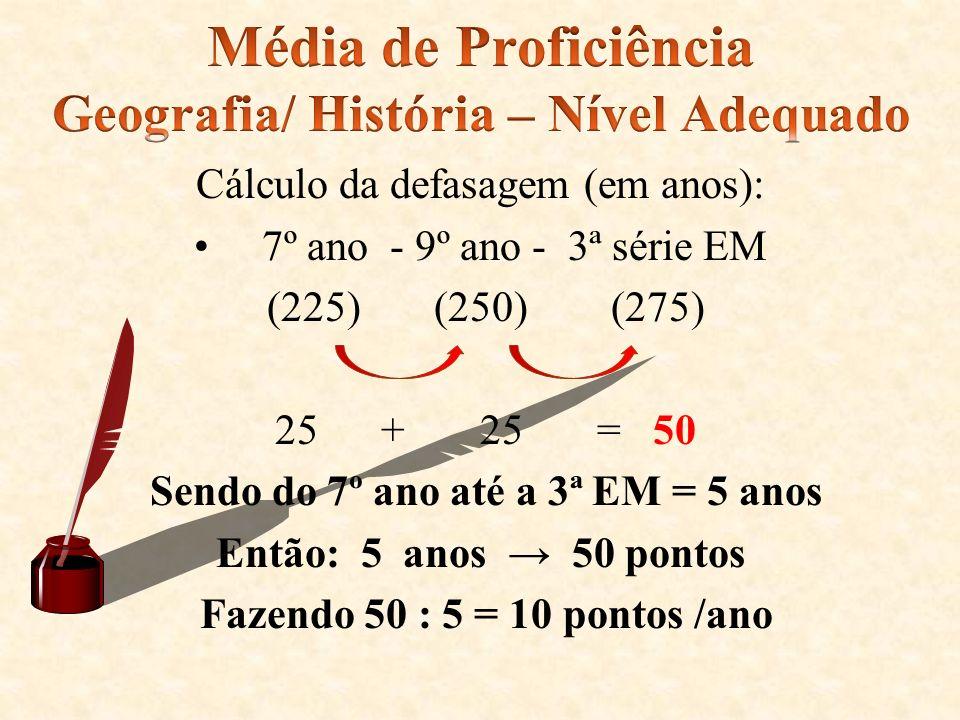 Média de Proficiência Geografia/ História – Nível Adequado