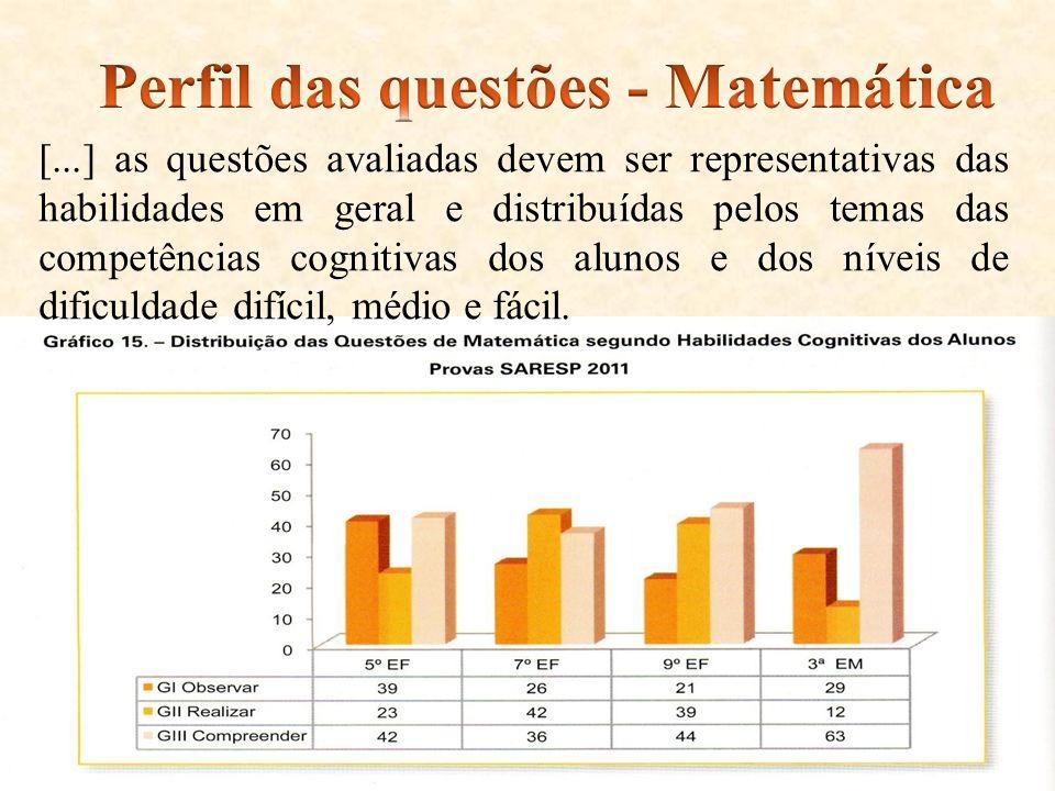 Perfil das questões - Matemática