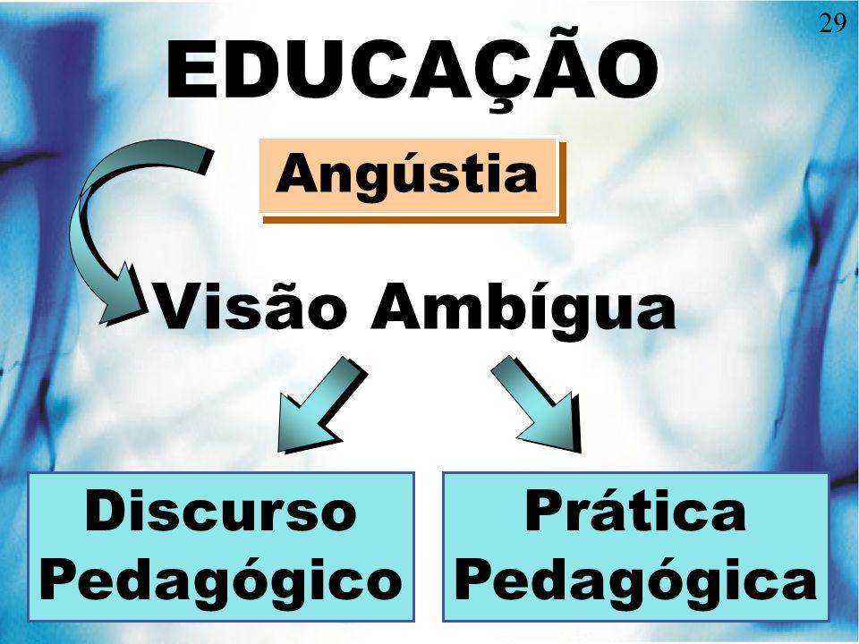 EDUCAÇÃO Visão Ambígua Discurso Pedagógico Prática Pedagógica Angústia