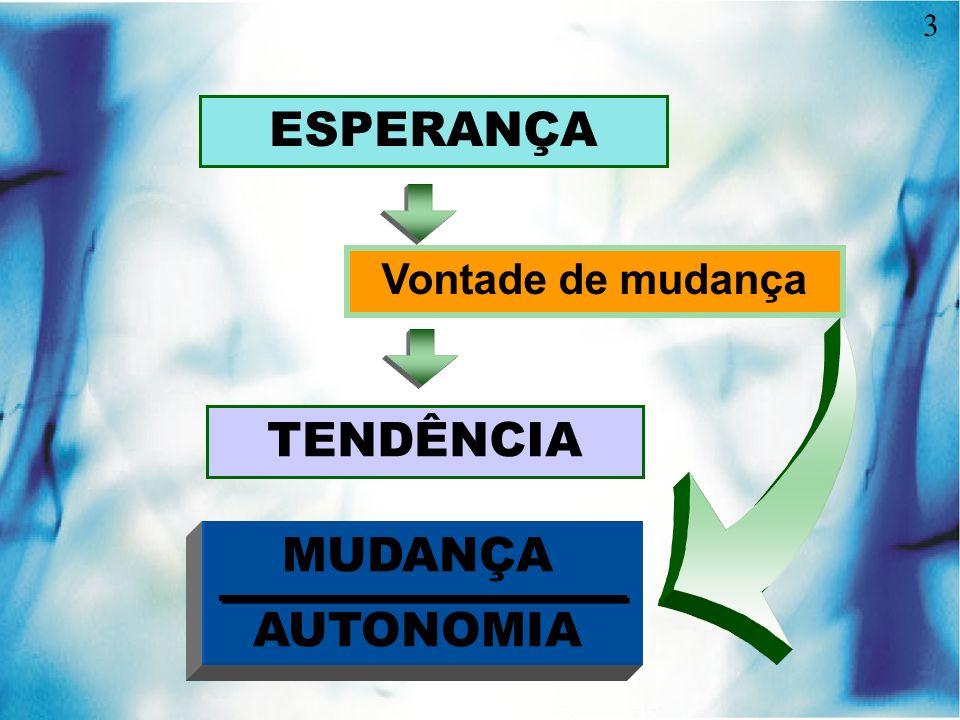 3 ESPERANÇA Vontade de mudança TENDÊNCIA MUDANÇA AUTONOMIA