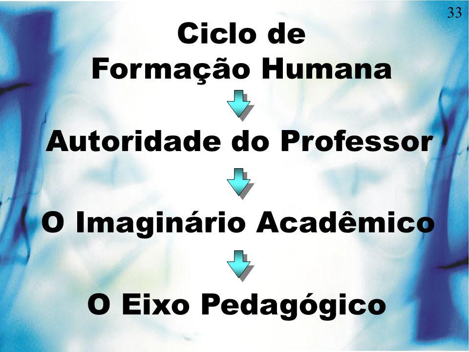 Autoridade do Professor
