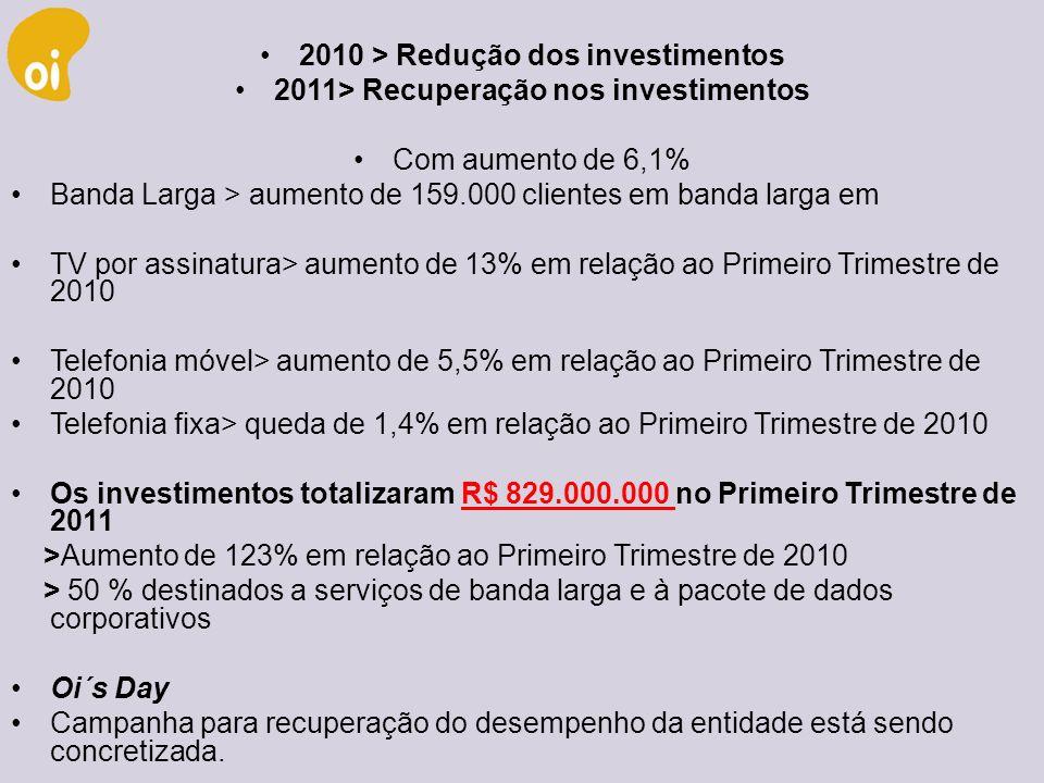 2010 > Redução dos investimentos
