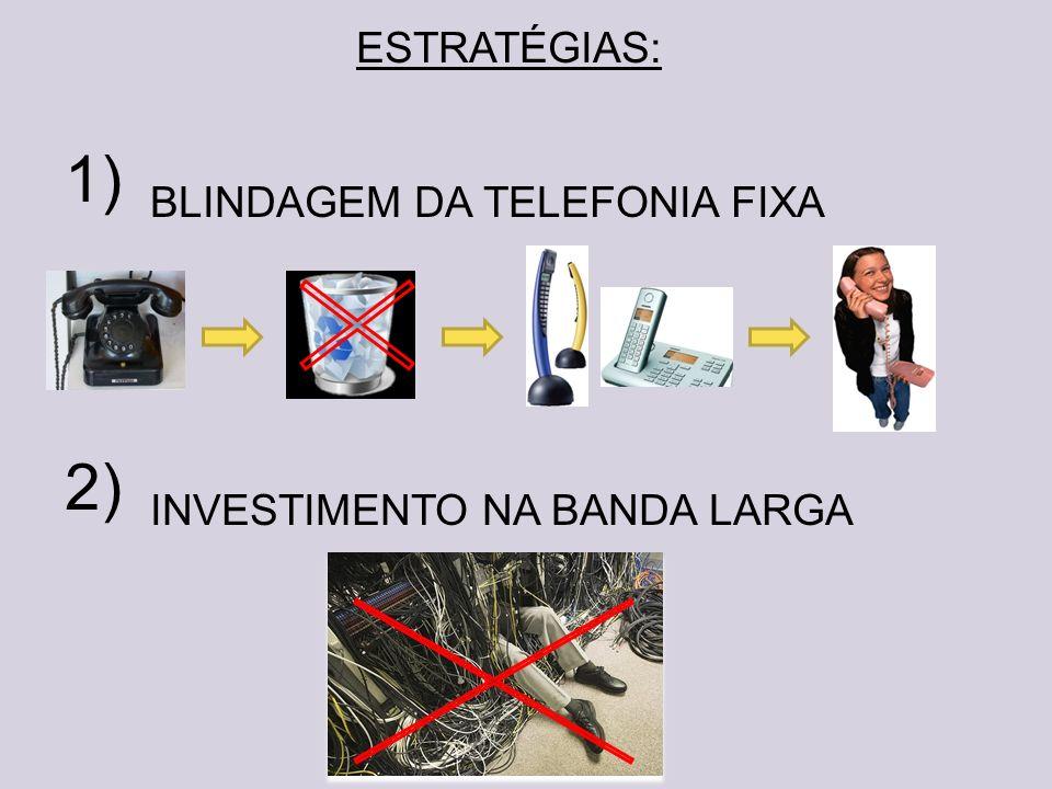 ESTRATÉGIAS: BLINDAGEM DA TELEFONIA FIXA INVESTIMENTO NA BANDA LARGA