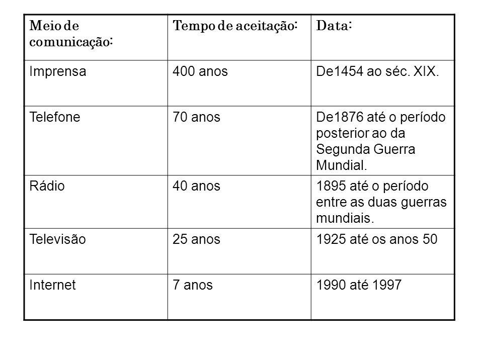 Meio de comunicação:Tempo de aceitação: Data: Imprensa. 400 anos. De1454 ao séc. XIX. Telefone. 70 anos.