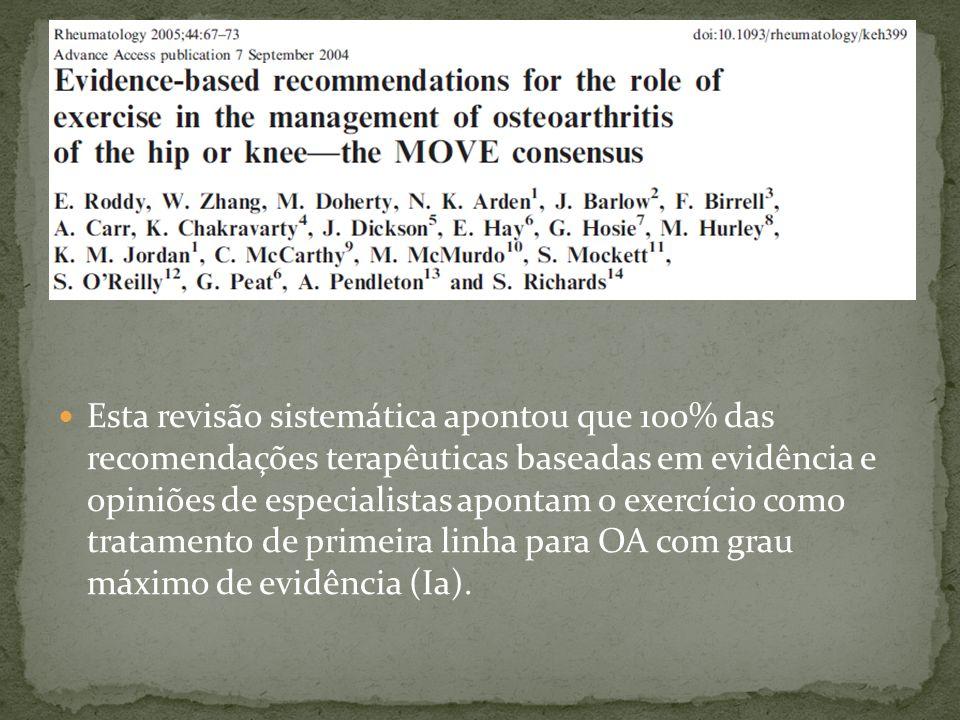 Esta revisão sistemática apontou que 100% das recomendações terapêuticas baseadas em evidência e opiniões de especialistas apontam o exercício como tratamento de primeira linha para OA com grau máximo de evidência (Ia).