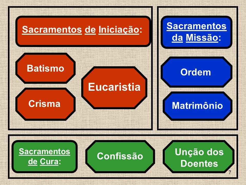 Sacramentos da Missão: Sacramentos de Iniciação: