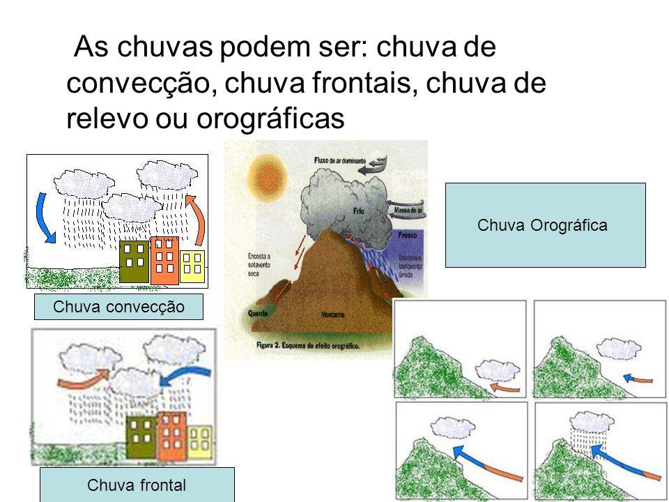 As chuvas podem ser: chuva de convecção, chuva frontais, chuva de relevo ou orográficas